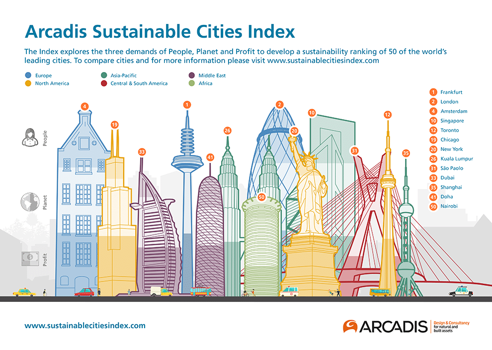 Frankfurt The Most Sustainable City In The World