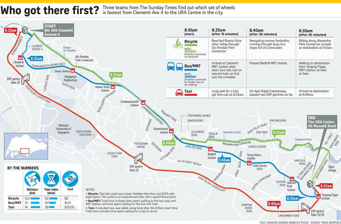 singapore transport comparison (1)